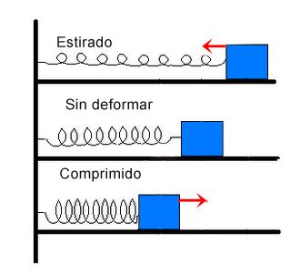 Concepto de energia potencial gravitatoria